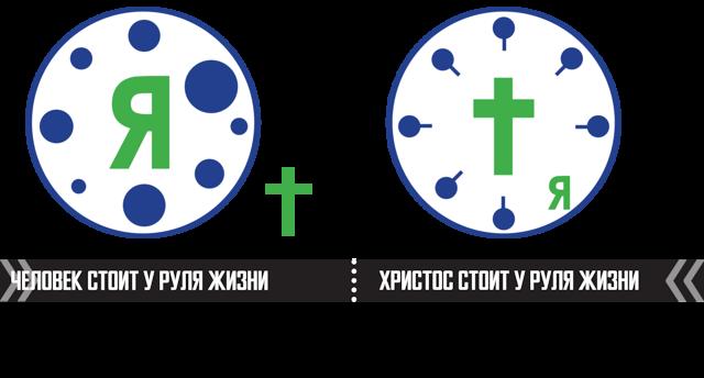 Как придти к Богу: с чего начать (православие)