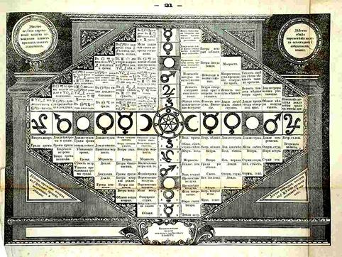 «Брюсов календарь» - наследие загадочного Якова Брюса