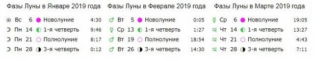 Лунный календарь для города Смела на 2019 год