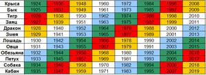 1987 год по восточному календарю: год Огненного Кролика